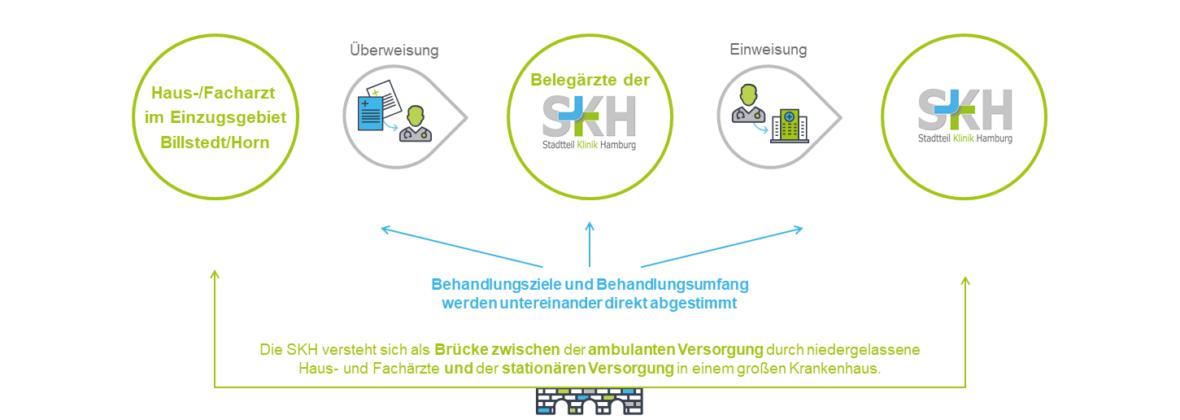 Das Konzept der SKH Stadtteilklinik or FB